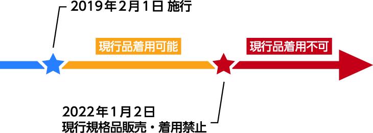 法改定の流れ図