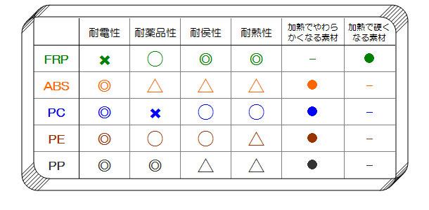 作業用保護帽の材質比較表